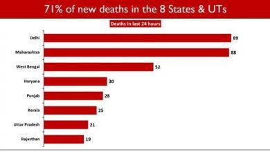 Photo of 22 राज्यों / केंद्रशासित प्रदेशों में मृत्यु दर का मामला राष्ट्रीय औसत से कम