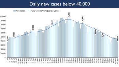 Photo of भारत में सक्रिय मामले आज 5.5 लाख से कम हुए