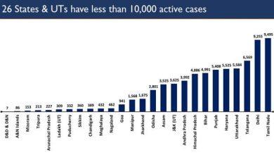 Photo of देश में कोविड के कुल मामलों में सक्रिय मामलों की संख्या 3 प्रतिशत से भी कम होकर 2.89 लाख होने के साथ ही लगातार घट रही है