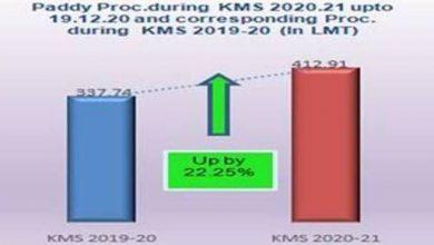Photo of खरीफ विपणन सीजन 2020-21 के दौरान न्यूनतम समर्थन मूल्य (एमएसपी) का क्रियान्वयन