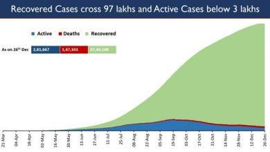Photo of भारत में पिछले 13 दिनों से लगातार 30,000 से कम दैनिक मामले दर्ज किए गए