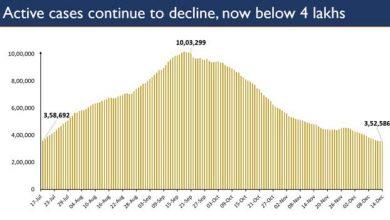 Photo of देश का सक्रिय मामलों का आंकड़ा घटकर 3.52 लाख पर पहुंचा जो पिछले 149 दिनों में सबसे कम है
