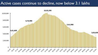 Photo of सक्रिय मामलों की संख्या में लगातार गिरावटका रुख जारी; 161 दिनों के बाद सक्रिय मामलों की संख्या घटकर 3.03 लाख हुई