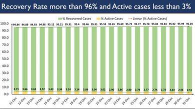 Photo of भारत ने एक महत्वपूर्ण उपलब्धि हासिल करते हुए कोरोना मरीजों के ठीक होने के मामले में 96 प्रतिशत की दर को पार कर लिया है