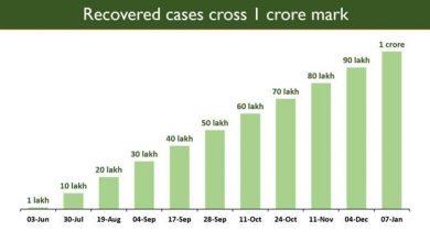 Photo of भारत ने अभूतपूर्व उपलब्धि दर्ज की, कोविड से कुल 1 करोड़ से अधिक मरीज स्वस्थ हुए