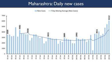 Photo of केरल, महाराष्ट्र, पंजाब, छत्तीसगढ़ एवं मध्य प्रदेश में दैनिक नए मामलों में तेजी देखी गई