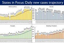 Photo of महाराष्ट्र, केरल, पंजाब, तमिलनाडु, गुजरात और कर्नाटक में दैनिक नए मामलों में बढोतरी का रुझान लगातार जारी