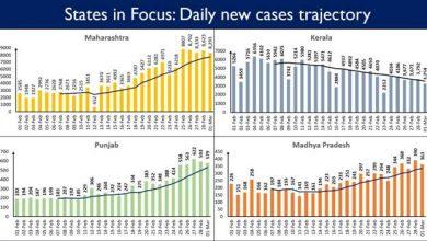 Photo of केरल, महाराष्ट्र, पंजाब, कर्नाटक, तमिलनाडु और गुजरात में कोविड के दैनिक नए मामलों में बढ़ोतरी का रुझान जारी