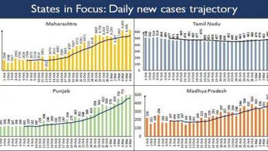 Photo of महाराष्ट्र, केरल, पंजाब, कर्नाटक और तमिलनाडु में दैनिक नए मामलों में बढोतरी का रुझान लगातार जारी