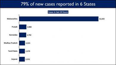 Photo of देश में कुल कोरोना टीकाकरण 6.1 करोड़ से अधिक हुआ