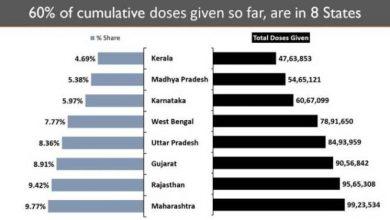 Photo of भारत लगातार सर्वाधिक औसत दैनिक टीके लगा रहा है