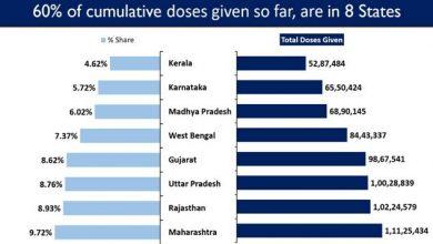 Photo of भारत का कुल टीकाकरण कवरेज 11.44 करोड़ के पार