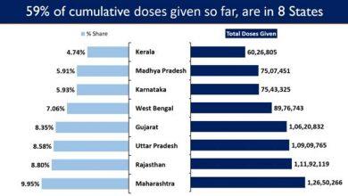 Photo of भारत का कुल टीकाकरण कवरेज 12.71 करोड़ के पार