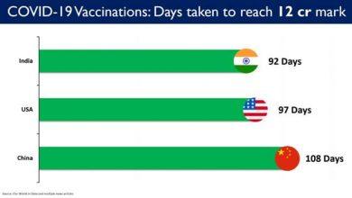 Photo of भारत में संचयी टीकाकरण ने 12 करोड़ का आंकड़ा पार किया, पिछले 24 घंटों में 26 लाख खुराक दी गईं