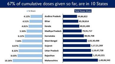 Photo of भारत में 14.5 करोड़ से ज्यादा कोविड टीके की खुराक दी गई