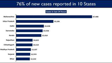 Photo of India's Cumulative Vaccination Coverage exceeds13.23 Crores