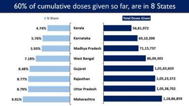 Photo of पिछले 24 घंटों में 30 लाख से अधिक टीके लगाए जाने के साथ भारत का कुल टीकाकरण कवरेज 12 करोड़ के पास पहुंचा