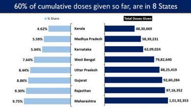 Photo of भारत का औसत टीकाकरण प्रतिदिन 40 लाख से ऊपर पहुंचा, यह निरंतर दुनिया में सबसे अधिक बना हुआ है