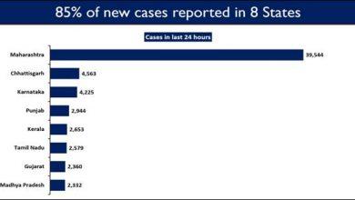 Photo of देश भर में टीके के 6.5 करोड़ से अधिक डोज दिए गए