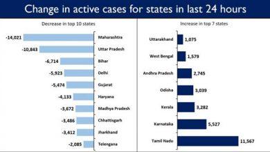 Photo of भारत में अब तक कोविड-19 टीके की 18 करोड़ से ज्यादा खुराक दी गईं