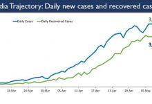 Photo of 61 दिन बाद पिछले 24 घंटे में बीमारी से उबरने वाले लोगों की संख्या दैनिक नये मामलों की संख्या से ज्यादा हुई
