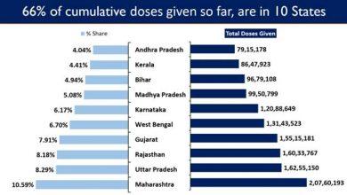 Photo of लगातार 11वें दिन कोविड-19 से दैनिक स्वस्थ होने वाले लोगों की संख्या संक्रमण के दैनिकनये मामलों से ज्यादा