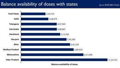 Photo of केंद्र सरकार ने राज्यों/केंद्र शासित प्रदेशों को अब तक 17.02 करोड़ से अधिक वैक्सीन की खुराक नि:शुल्क प्रदान की हैं