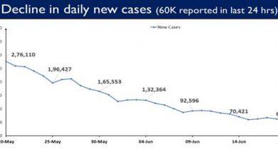 Photo of भारत में पिछले 24 घंटे में कोविड-19 के 60,753 दैनिक नये मामले दर्ज किए गए