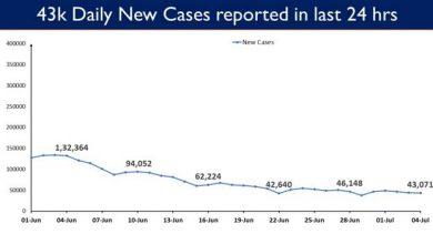 Photo of India's COVID-19 Vaccination Coverage crosses 35 Cr mark