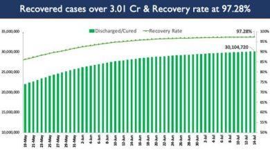 Photo of राष्ट्रीय कोविड-19 कुल टीकाकरण कवरेज 38.76 करोड़ से अधिक