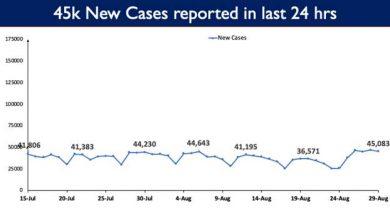 Photo of भारत में कोविड-19 टीकाकरण का कुल आंकड़ा 63 करोड़ के पार पहुंचा