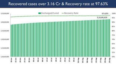 Photo of भारत में कोविड-19 टीकाकरण का कुल आंकड़ा 58.25 करोड़ के पार पहुंचा