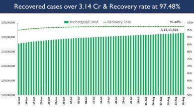 Photo of भारत में कोविड-19 टीकाकरण का कुल कवरेज 54.58 करोड़ के पार