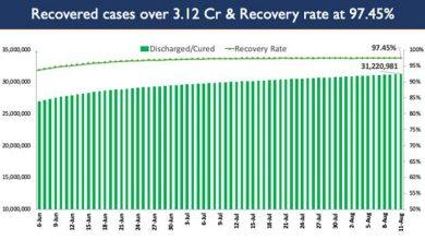Photo of भारत में कोविड-19 टीकाकरण का कुल कवरेज 51.90 करोड़ के पार पहुंचा