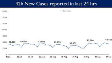 Photo of भारत में कोविड-19 टीकाकरण कवरेज 67.72 करोड़ के पार