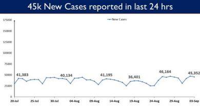 Photo of भारत में कोविड-19 टीकाकरण कवरेज 67 करोड़ के ऐतिहासिक स्तर के पार