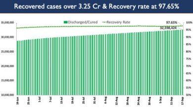 Photo of भारत में कोविड-19 की कुल टीकाकरण कवरेज 77.24 करोड़ से अधिक