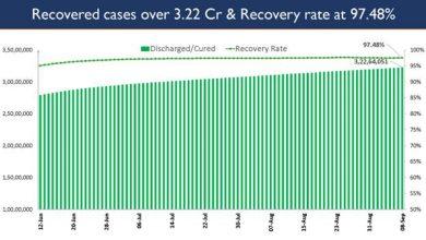 Photo of भारत में कोविड-19 की कुल टीकाकरण कवरेज 70.75 करोड़ से अधिक