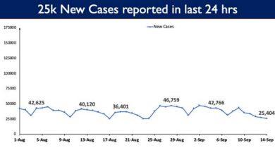 Photo of भारत में कोविड-19 की कुल टीकाकरण कवरेज 75 करोड़ से अधिक