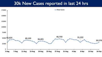 Photo of भारत में कोविड-19 की कुल टीकाकरण कवरेज 76.57 करोड़ से अधिक