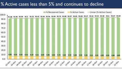 Photo of कोविड के कुल मामलों में सक्रिय मामलों का प्रतिशत गिरकर 4.85 प्रतिशत हो गया