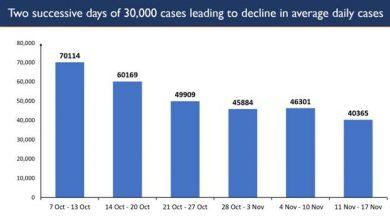 Photo of भारत में लगातार दूसरे दिन कोरोना के 30 हजार नये मामले दर्ज किए गए
