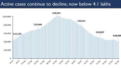 Photo of कोविड के सक्रिय मामलों की संख्या में लगातार गिरावट जारी है; 136 दिनों के बाद संक्रमित लोगों की संख्या 4.10 लाख से नीचे गई