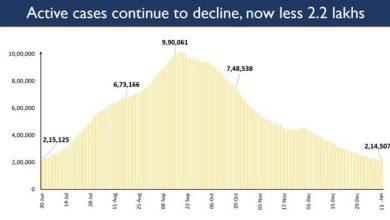 Photo of भारत में कोरोना से संक्रमित मरीजों की संख्या में निरंतर गिरावट जारी;  197 दिनों के बाद मरीजों की संख्या 2.14 लाख हुई