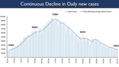 Photo of देश में दैनिक नये मामलों की संख्या में गिरावट का रुख जारी; पिछले 24 घंटों में 16,504 पॉजिटिव मामले दर्ज हुए