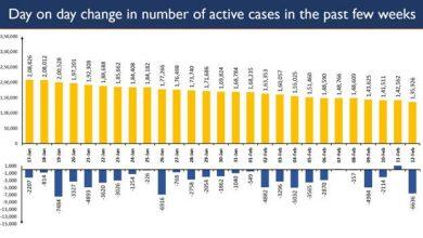 Photo of भारत ने सक्रिय मामलों में तेजी से गिरावट दर्ज की, आज कुल मामले 1.35 लाख पर पहुंचे