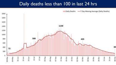 Photo of कोविड-19 से होने वाली मौतों में लगातार गिरावट का रूख जारी; पिछले 10 दिनों से प्रतिदिन होने वाली मौतों की संख्या 150 से नीचे बनी हुई है