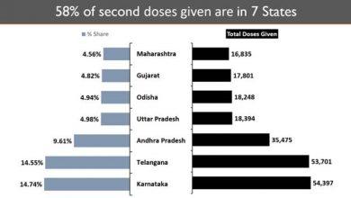 Photo of भारत में 94 लाख से ज्यादा लोगों को टीके लगाए गए, विश्व में भारत तीसरे स्थान पर