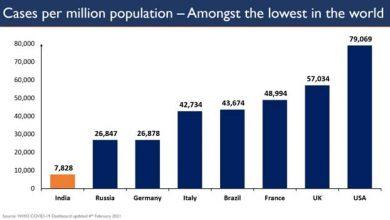 Photo of भारत में कुल सक्रिय मामलों की संख्या घटकर 1.51 लाख पर आई : कुल मौतों की तुलना में सक्रिय मामलों में गिरावट