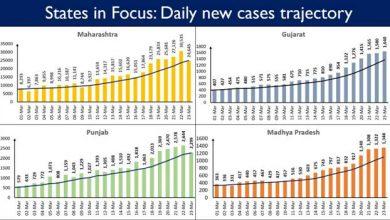 Photo of महाराष्ट्र, पंजाब, गुजरात, छत्तीसगढ़, कर्नाटक और तमिलनाडु में प्रतिदिन कोरोना के नए मामलों में बढ़ोतरी, प्रतिदिन नए मामलों में 81 प्रतिशत योगदान
